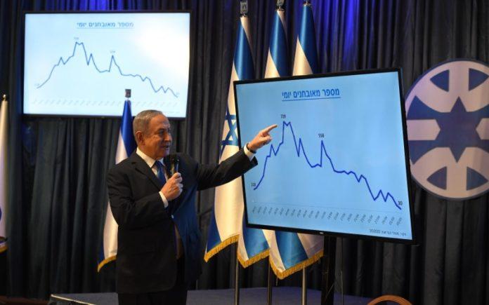 Netanyahu celebra una victoria sobre COVID-19 y marca también su triunfo político